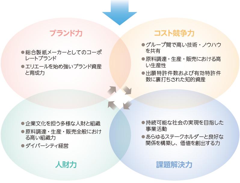 当社の優位性|企業情報 | 大王製紙株式会社