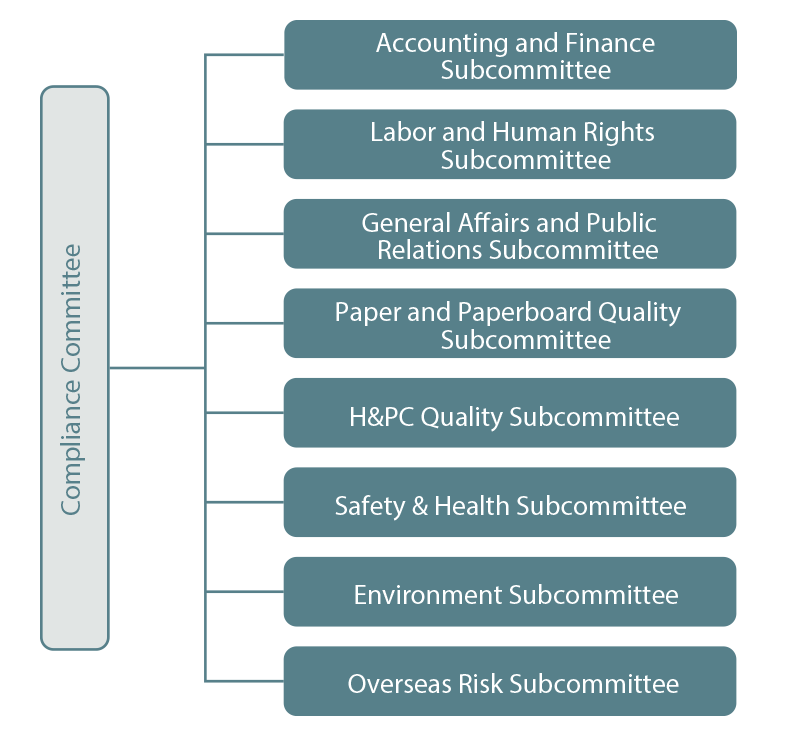 Organization Chart of the Compliance Framework