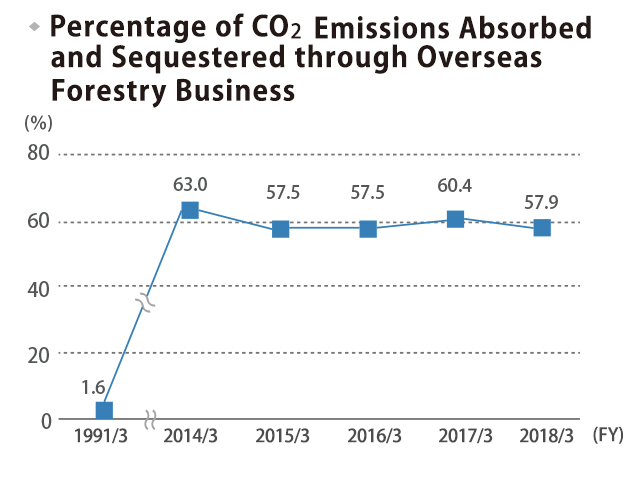 Percentage of CO2 Emissions Absorbed and Fixed through Overseas Forestation