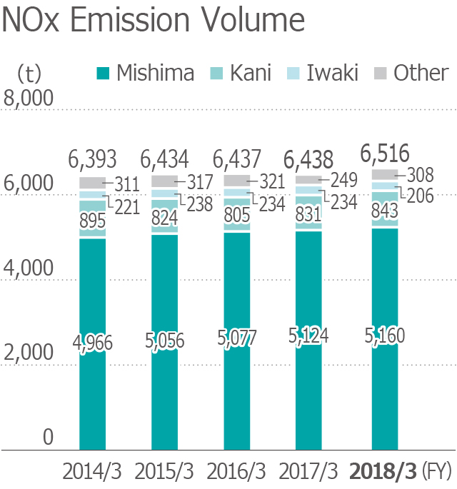 NOx Emission Volume