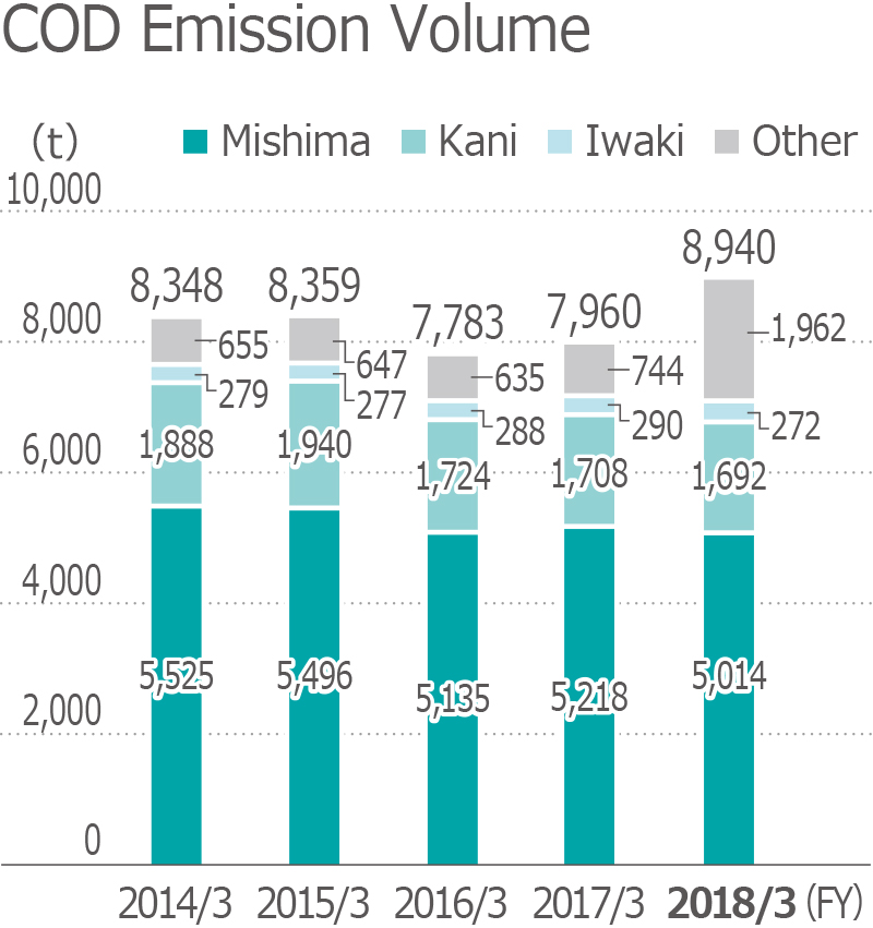 SOx Emission Volume