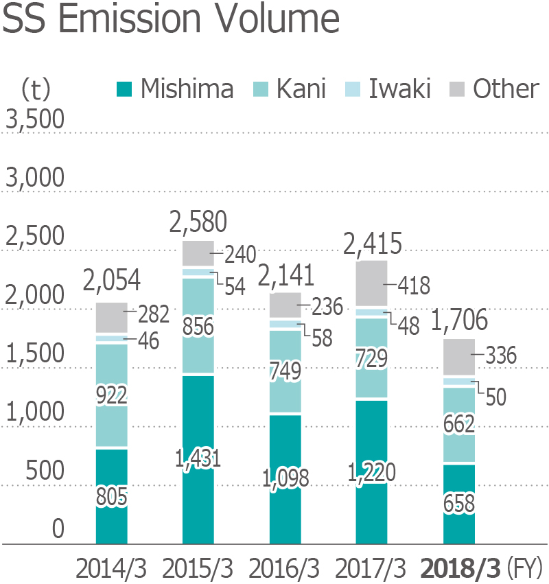 SS Emission Volume