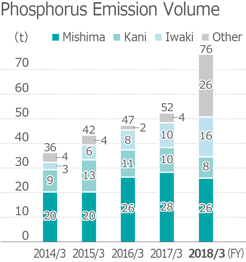 Phosphorus Emission Volume