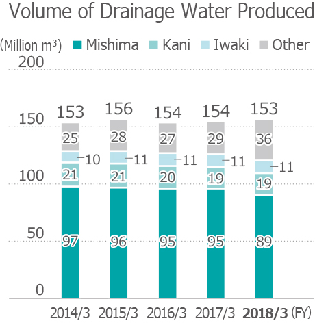 Volume of Drainage Water Produced