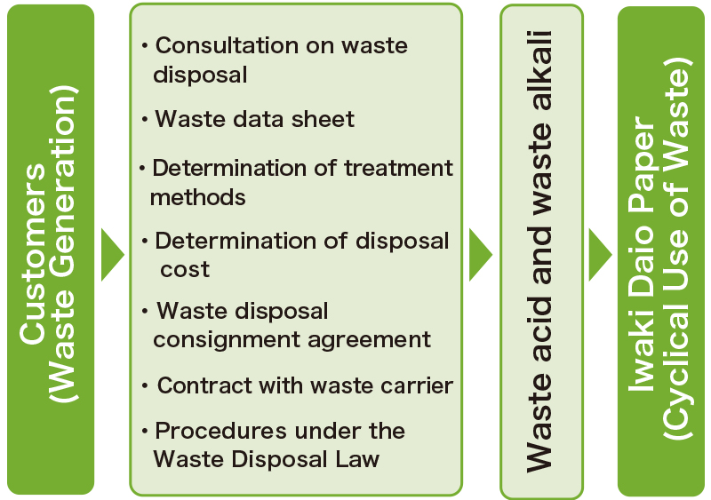 Recycling of industrial waste through acquisition of industrial waste disposal business (Iwaki Daio Paper Co., Ltd.)