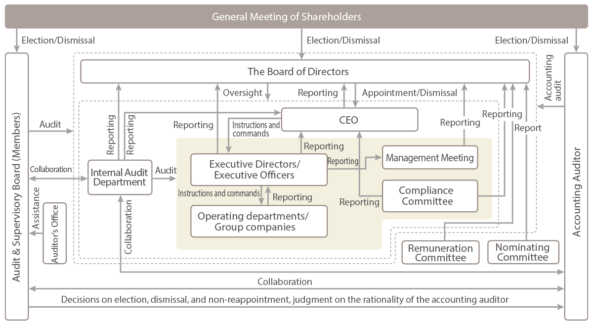 Roles of the Board of Directors