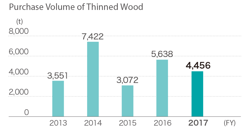 Purchase volume of thinned wood