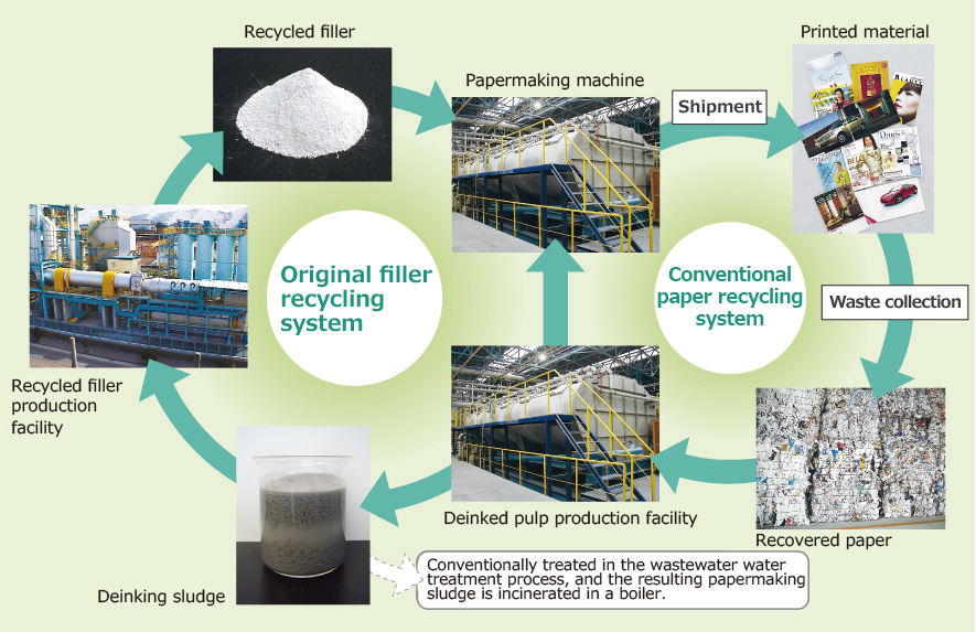 Waste and Water Recycling|Organic|Sustainability | DAIO