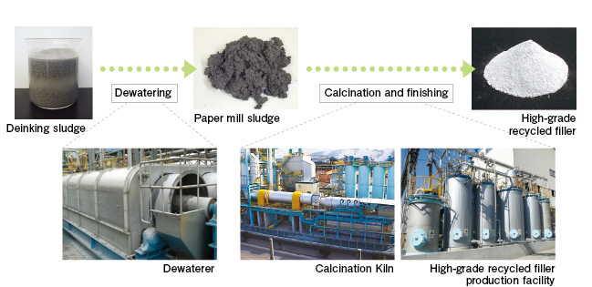 Deinking cake Dehydrating Paper sludge Firing and finishing High-grade reclaimed filler Dehydrator Kiln High-quality reclaimed filler manufacturing facility