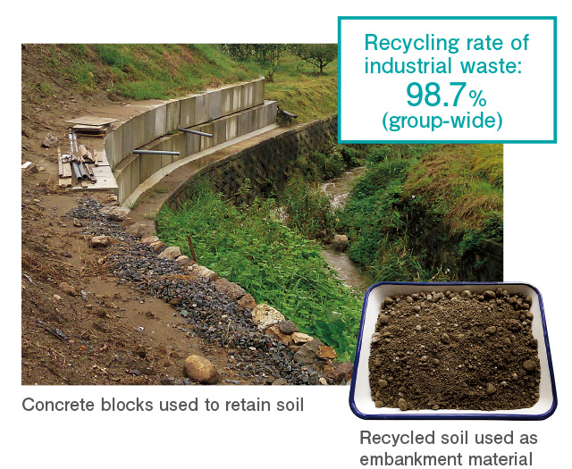Recycling rate of industrial waste: 98.7% (group-wide)