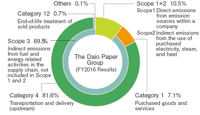 The Daio Paper Group (FY2016 Results)