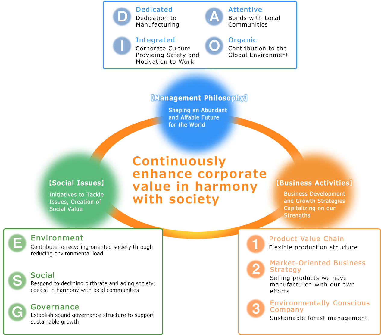 Continuously enhance corporate value in harmony with society