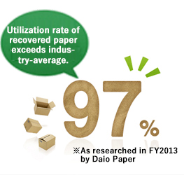 Utilization rate of recovered paper exceeds industry-average. 97%